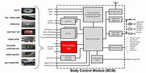 Body Control Modules  U2013 Invisible But Fundamental For Every