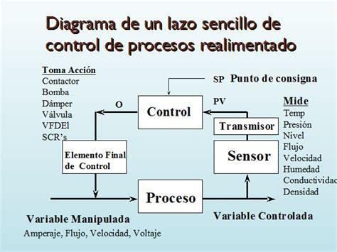 instrumentaci 243 n de procesos monografias