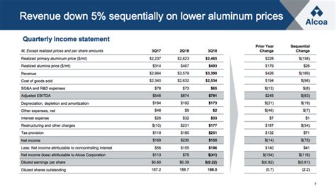 Alcoa: I'm On The Sidelines Despite Solid Q3 Results ...