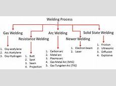 Types of Welding Manufacturing Technology Mechanical