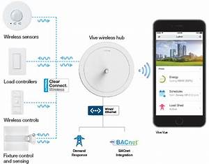 Lutron Vive Wireless Commercial Installations