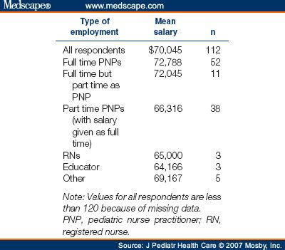 pediatric nurse practitioner salary  practice