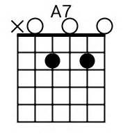 A7 chord for A7 chord diagram