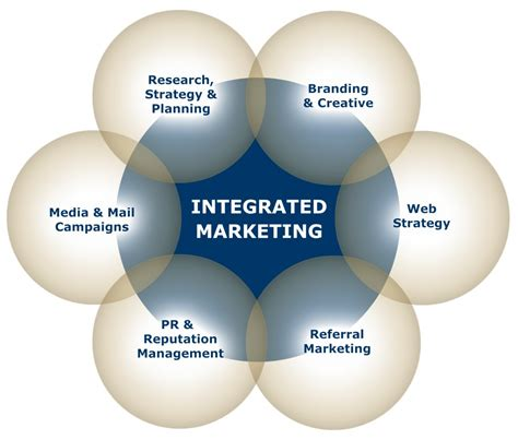 Marketing Firm by Firm Marketing Integrated Marketing For Firms