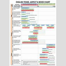 English Tense, Aspect & Mood Chart Grammar