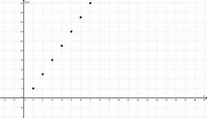 Graph Berechnen : lineare zusammenh nge und funktionen lernpfad ~ Themetempest.com Abrechnung