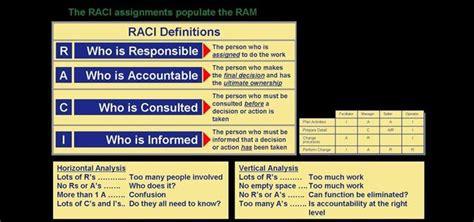 raci matrix  response teacher helper assignments