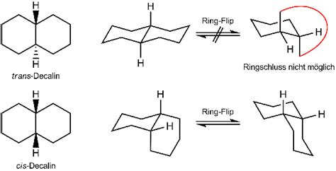 how to know that the molecule substituted in cyclohexane