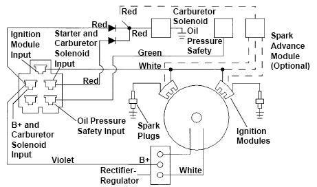 Kohler Command Engine Wiring Diagram by Kohler Engine Ignition Wiring Diagram Automotive Parts