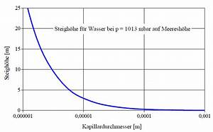 Kapillare Steighöhe Berechnen : oberfl chenspannung str mung berechnen ~ Themetempest.com Abrechnung
