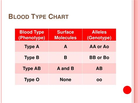 Blood types chart genotype and phenotype