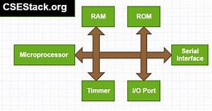 11 Difference Between Microprocessor And Microcontroller