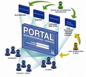 Web Portals Masmega