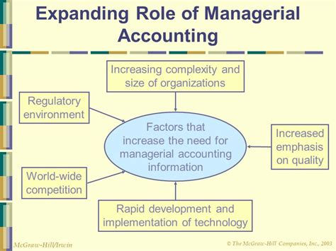 Managerial Accounting & The Business Environment  Ppt. Check Processing Company Stage 4 Renal Cancer. Where Is Chamberlain College Of Nursing. Indiana Worker Compensation Mph Md Programs. Dentists In Greenwich Ct Ct Used Car Warranty. Sica Wealth Management Ac Condenser Unit Cost. Pavillon Villiers Etoile Booking. Sydney Australia Hotels 5 Star. Diesel Engine Oil Change Huft Heating And Air