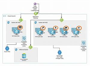 Wso2 Api Manager Deployment In Azure