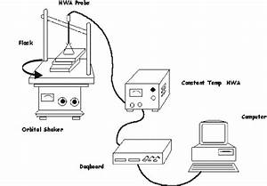 Schematic Of The Experimental Setup