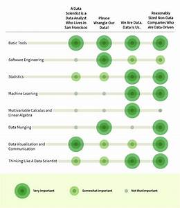 8 Skills You Need to Be a Data Scientist