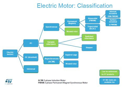 Types Of Electric Motor by Stm32 Motor