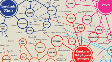 Marketing Firm by Infographic The Taxonomy Of Advertising Agency Names Adweek