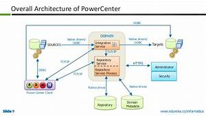 33 Informatica Grid Architecture Diagram