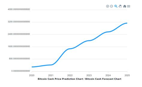 View bitcoin cash (bch) price prediction chart, yearly average forecast price chart, prediction tabular data of all months of the year 2025 and all other cryptocurrencies forecast. Bitcoin Cash (BCH) Price Prediction   DailyCoin