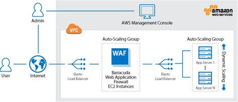 waf-automation/waf-on-aws at master · barracudanetworks ...
