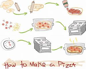 Universal Diagram  How To Make A Pizza