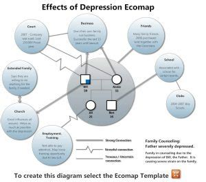 ecomap template business