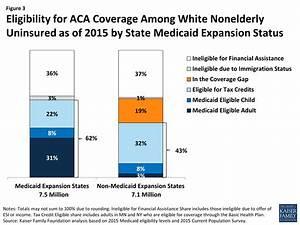 Estimates of Eligibility for ACA Coverage among the ...