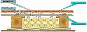 Unterspannbahn Nachträglich Anbringen : dach d mmen d mmung jochen ~ Eleganceandgraceweddings.com Haus und Dekorationen