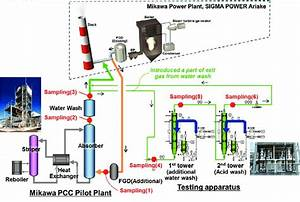 Schematic Drawing Of Pcc Pilot Plant And Testing Apparatus