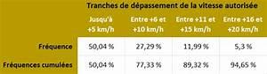 Excès De Vitesse De 20km H : radars 50 des exc s de vitesse sont entre 1 et 5 km h ~ Medecine-chirurgie-esthetiques.com Avis de Voitures