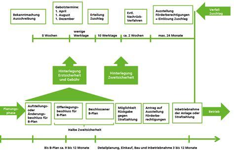 ausschreibungspilotmodell fuer photovoltaik