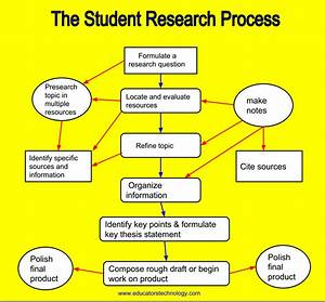 A Good Poster On Student U0026 39 S Critical Thinking Processes