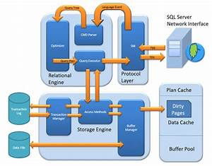 Sql Server Architecture Explained  Named Pipes  Optimizer