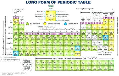 Periodic Table With Protons Neutrons And Electrons by List Of Number Of Protons Neutrons And Electrons In Elements