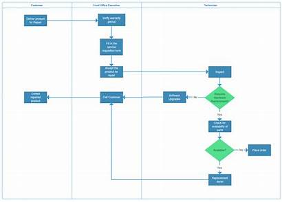 Process Template Business Mapping Map Templates Step