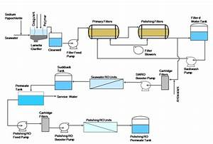 Seawater Reverse Osmosis Plant For India U2019s First 4 000 Mw