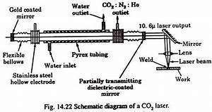 Diagram Of Carbon Dioxide Lasers