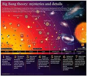 Bing Bang Theory  Mysteries And Details