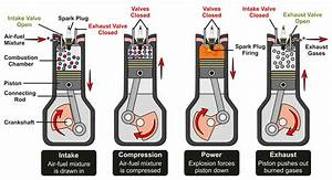 How A Car Engine Works  The Functioning Of The Engine And