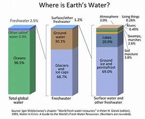 Where Is Earth U0026 39 S Water