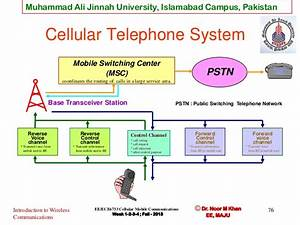 Wireless Communication And Cellular Concept