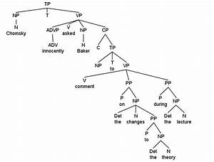 How Do I Deal With An Infinitive Verb In A Syntax Tree