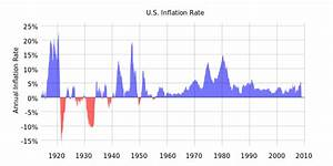 File:US Historical Inflation.svg - Wikimedia Commons