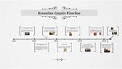 Byzantine Empire Timeline by dan peterson