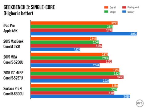 apple ax  ax    intel core processors benchmark breakdown