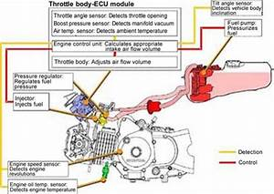 Motorcycle Engines - How Do They Work