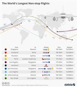 Chart: The World's Longest Non-Stop Flights | Statista