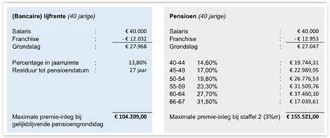 pensioen bv 2017